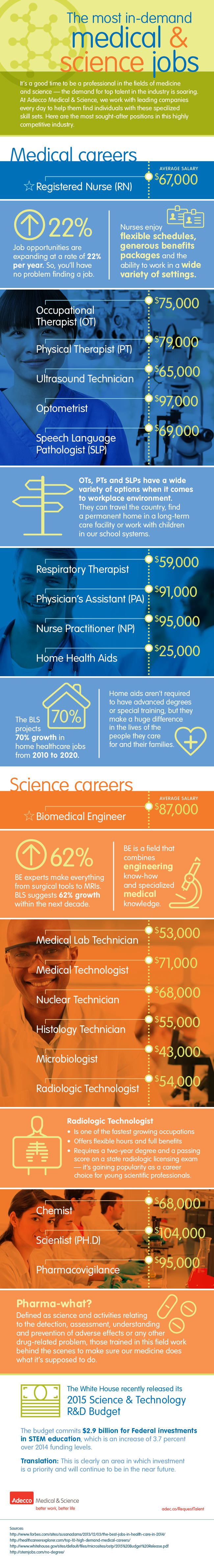 infographic - in demand medical and science jobs