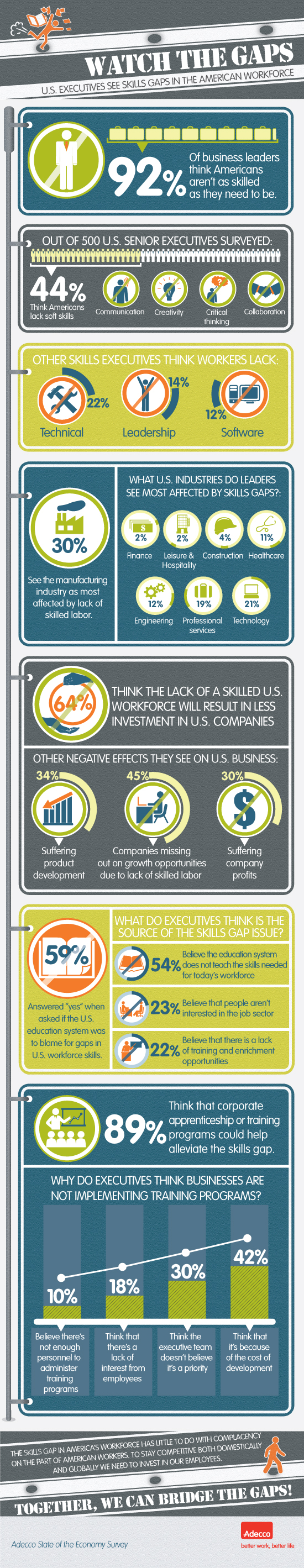 infographic skills gap analysis in the american workforce the skills gap is real and so are the consequences