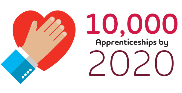 10,000 Apprenticeships by 2020