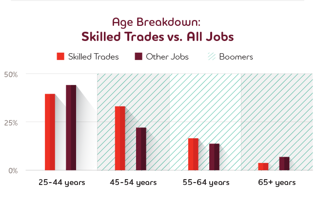 Age Breakdown: Skilled Trades vs. All Jobst