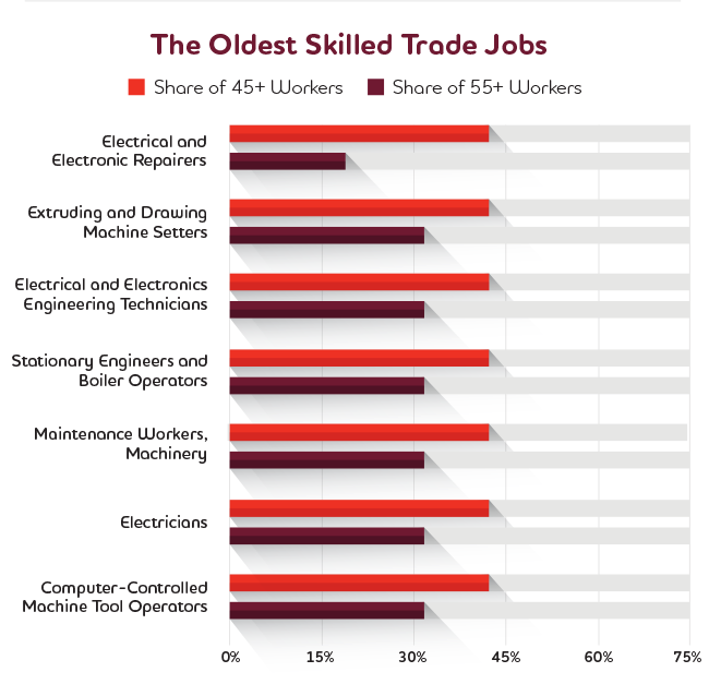 The Oldest Skilled Trade Jobs