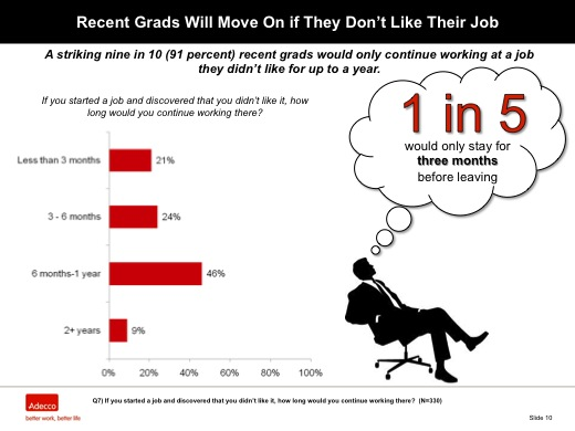 Recent Grads Will Move On if They Don't Like Their Job