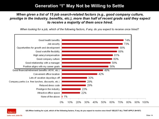 "Generation ""I"" May Not be Willing to Settle"