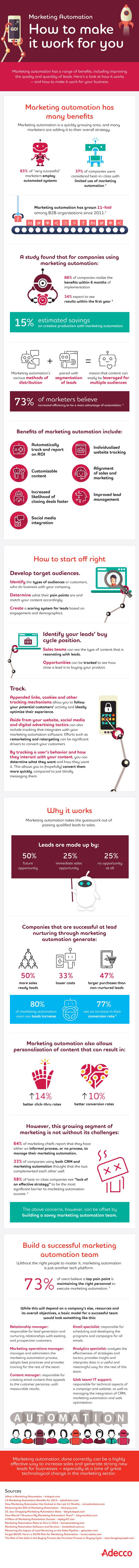 Infographic on how to make marketing automation tools and talent work for you.